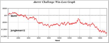 durrr challenge grafico