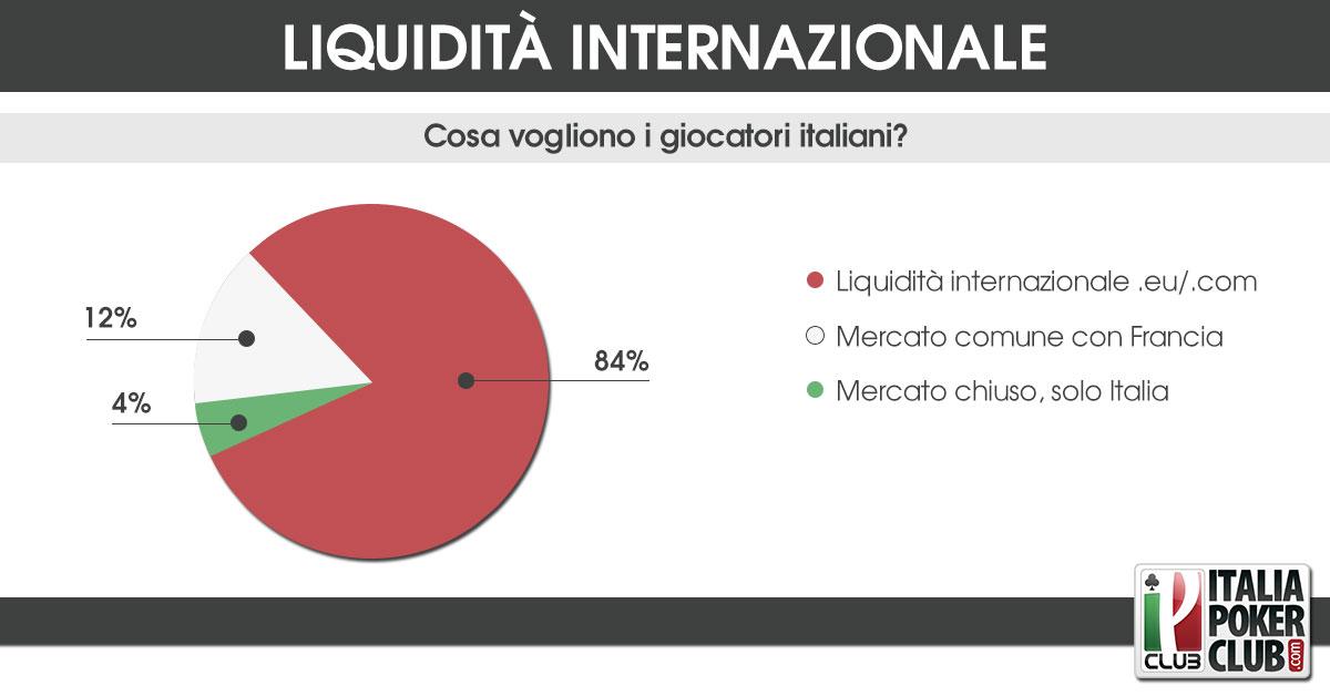 risultati sondaggio liquidita internazionale