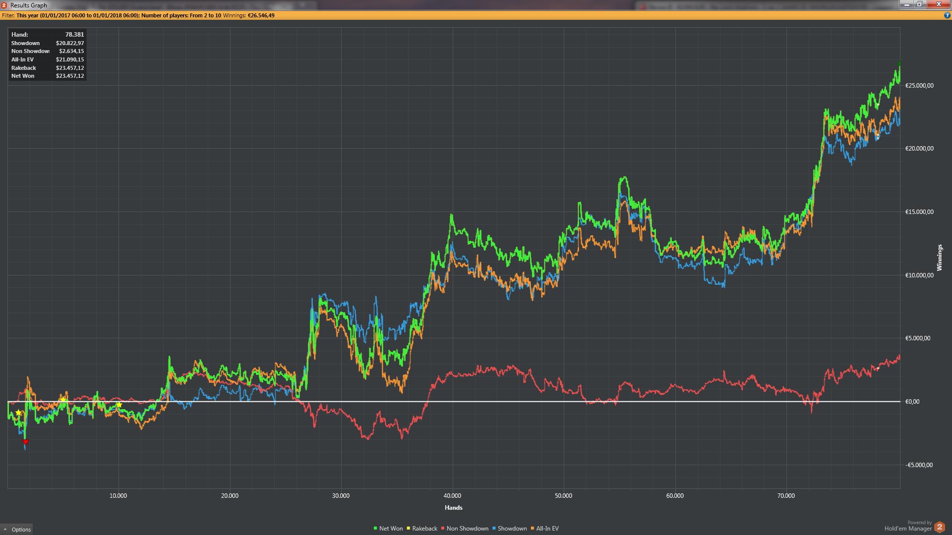 Simone Speranza squalo al cash game, +€25.000 in 80.000