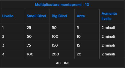 struttura blast moltiplicatore 10