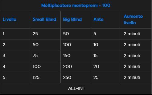 struttura blast moltiplicatore 100