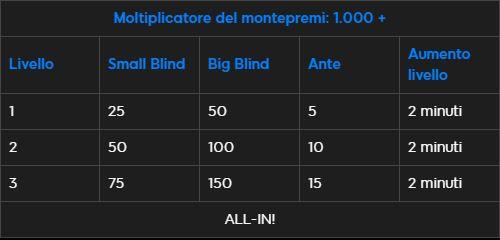 struttura fast blast moltiplicatore 1000