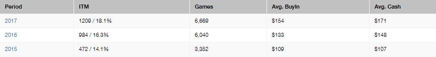 tankanza statistiche tornei giocati