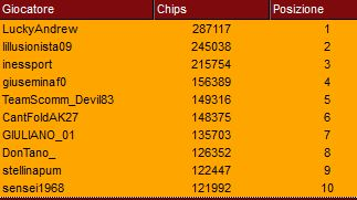 top ten chipcount day1 super sunday peoples poker 21 maggio 2018