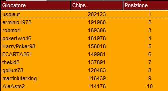 top ten chipcount super sunday 2 luglio