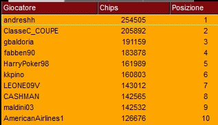 top ten chipcount super sunday 19 novembre