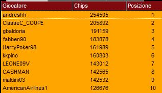 top ten chipcount super sunday 19 novembre