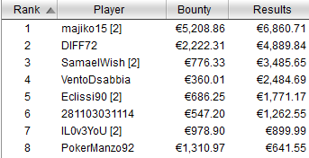 payout tavolo finale winter series 80