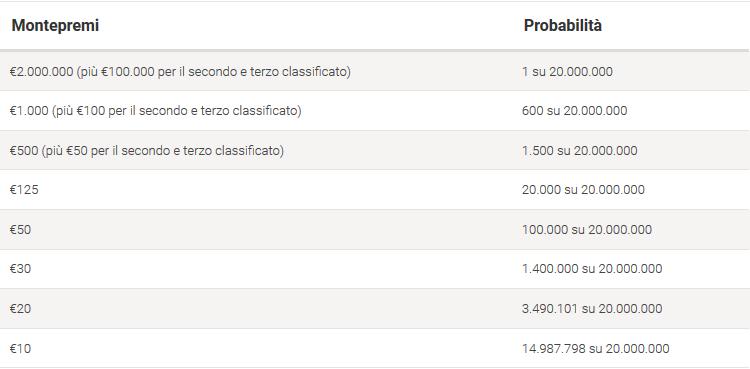 probabilita spin go 2 millions limited edition pokerstars