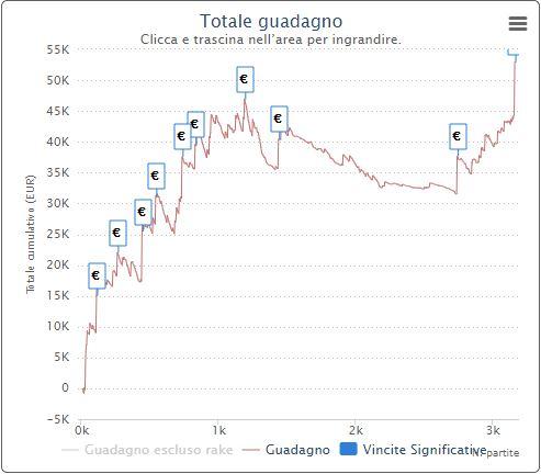 grafico pokerstars simone ferros80 ferretti