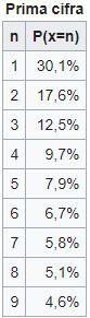 legge benford percentuali