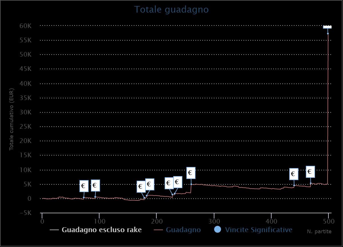 grafico trazaman