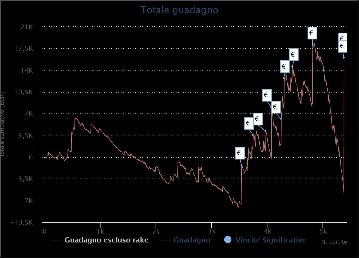 grafico jvoice