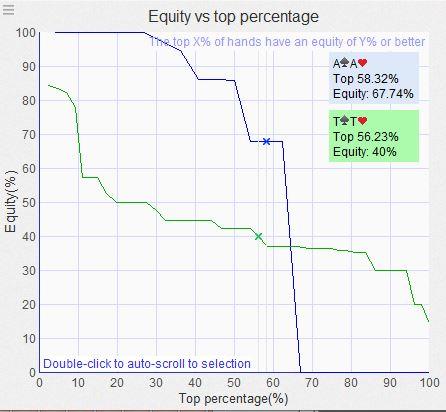 range polarizzato distribuzione dell'equity